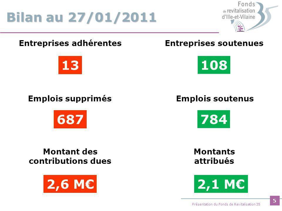 6 Présentation du Fonds de Revitalisation 35 Montants attribués par entreprise Minimum Maximum 19 000 2 500 (10 fois) 100 000 (1 fois) Montants attribués Moyenne