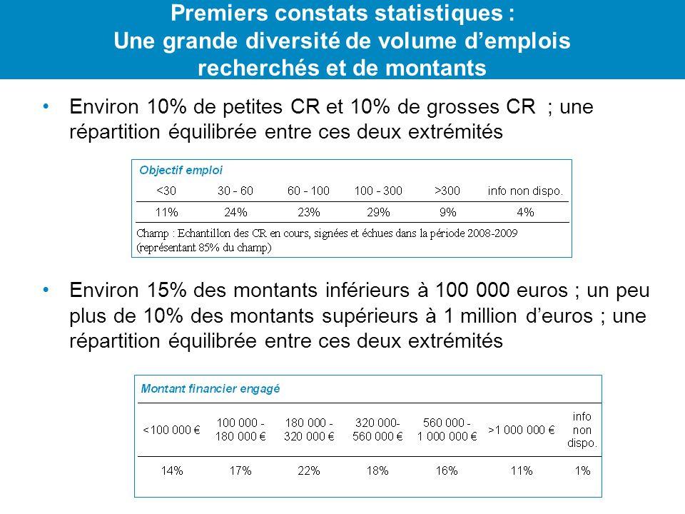 Environ 10% de petites CR et 10% de grosses CR ; une répartition équilibrée entre ces deux extrémités Environ 15% des montants inférieurs à 100 000 eu
