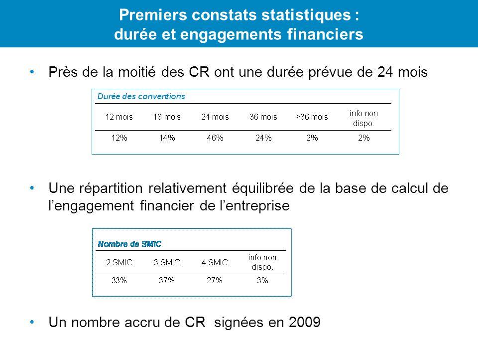 Premiers constats statistiques : durée et engagements financiers Près de la moitié des CR ont une durée prévue de 24 mois Une répartition relativement équilibrée de la base de calcul de lengagement financier de lentreprise Un nombre accru de CR signées en 2009