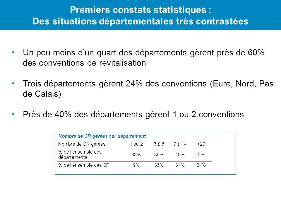 Premiers constats statistiques : Des situations départementales très contrastées Un peu moins dun quart des départements gèrent près de 60% des conven