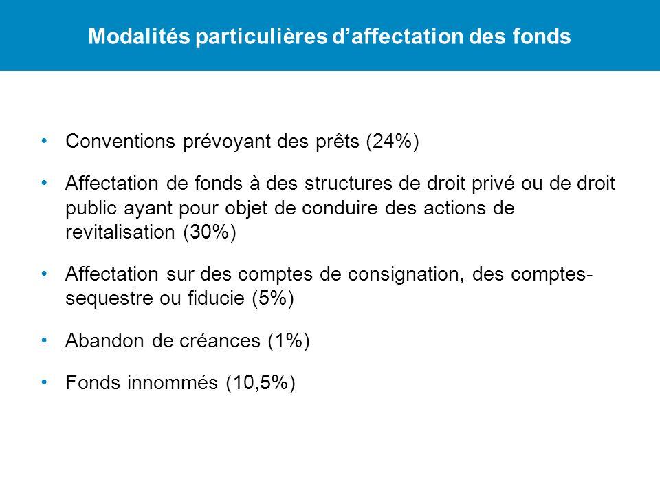 Conventions prévoyant des prêts (24%) Affectation de fonds à des structures de droit privé ou de droit public ayant pour objet de conduire des actions de revitalisation (30%) Affectation sur des comptes de consignation, des comptes- sequestre ou fiducie (5%) Abandon de créances (1%) Fonds innommés (10,5%) Modalités particulières daffectation des fonds