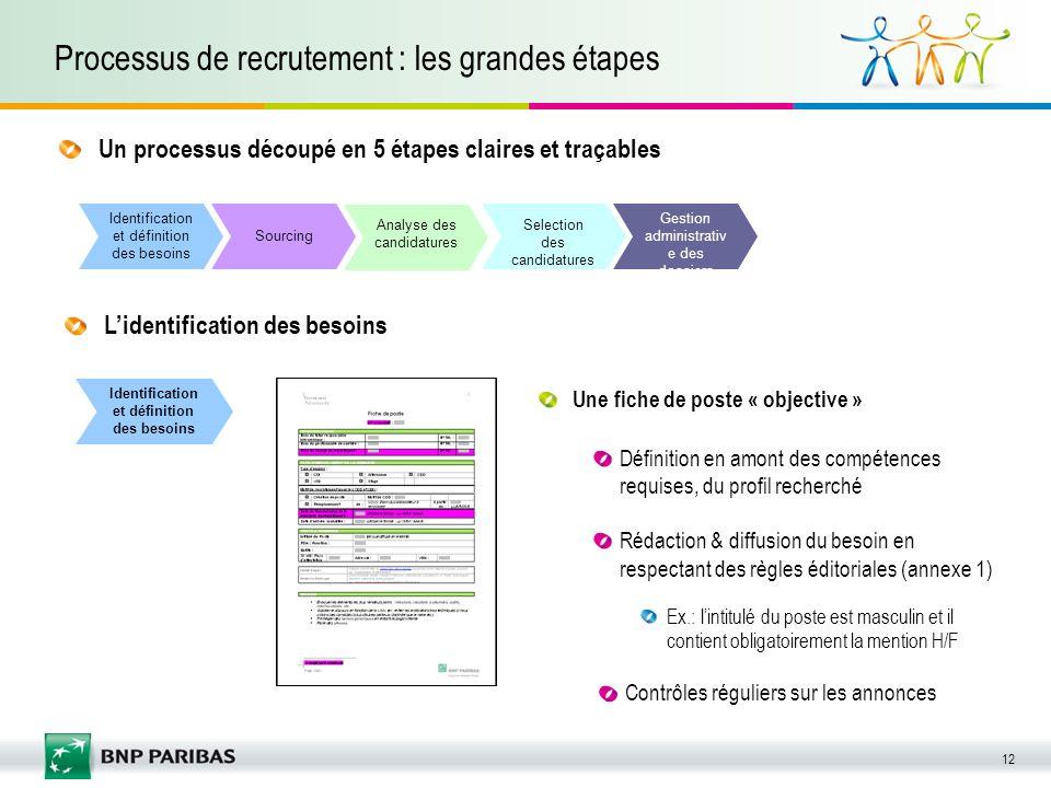 12 Processus de recrutement : les grandes étapes Un processus découpé en 5 étapes claires et traçables Identification et définition des besoins Sourci
