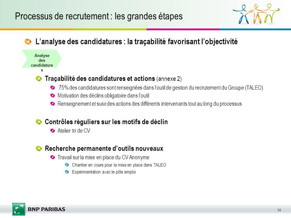 14 Processus de recrutement : les grandes étapes Analyse des candidature s Traçabilité des candidatures et actions (annexe 2) 75% des candidatures son