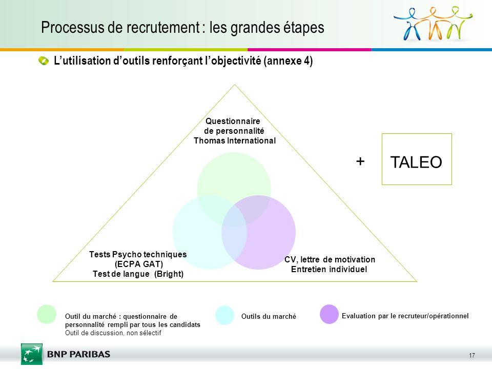 17 Processus de recrutement : les grandes étapes Evaluation par le recruteur/opérationnel Outil du marché : questionnaire de personnalité rempli par t
