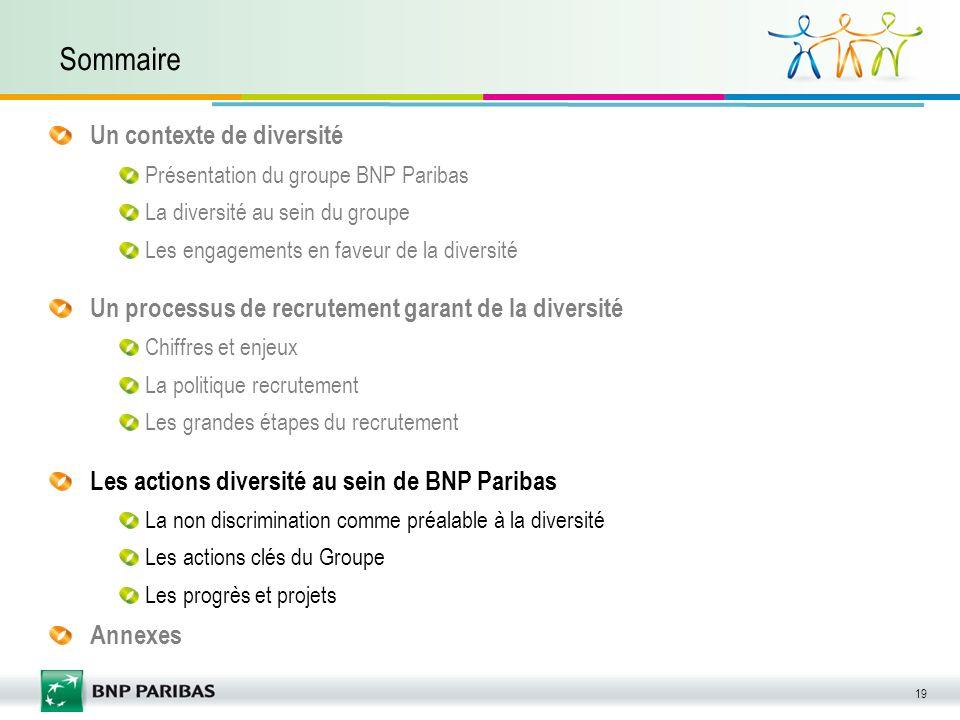 19 Sommaire Un contexte de diversité Présentation du groupe BNP Paribas La diversité au sein du groupe Les engagements en faveur de la diversité Un pr