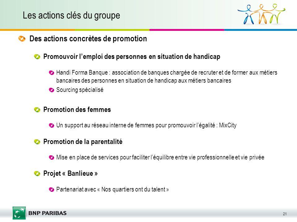 21 Les actions clés du groupe Promouvoir lemploi des personnes en situation de handicap Handi Forma Banque : association de banques chargée de recrute