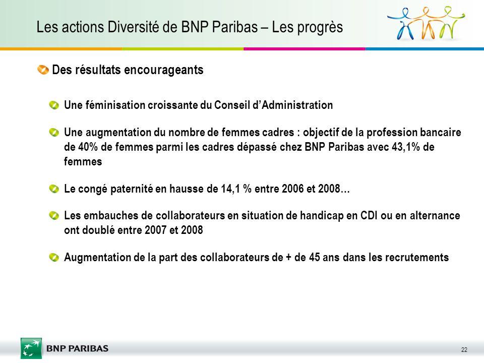 22 Les actions Diversité de BNP Paribas – Les progrès Une féminisation croissante du Conseil dAdministration Une augmentation du nombre de femmes cadr