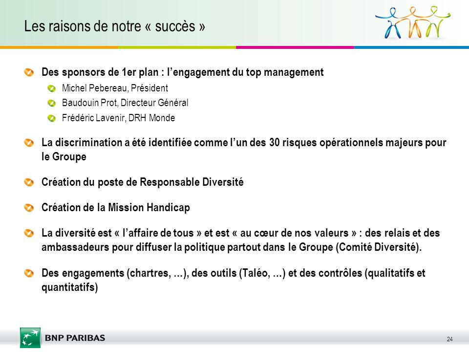 24 Les raisons de notre « succès » Des sponsors de 1er plan : lengagement du top management Michel Pebereau, Président Baudouin Prot, Directeur Généra