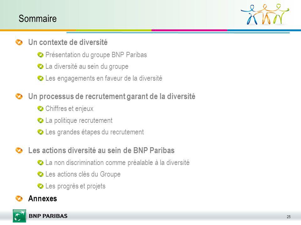 25 Sommaire Un contexte de diversité Présentation du groupe BNP Paribas La diversité au sein du groupe Les engagements en faveur de la diversité Un pr