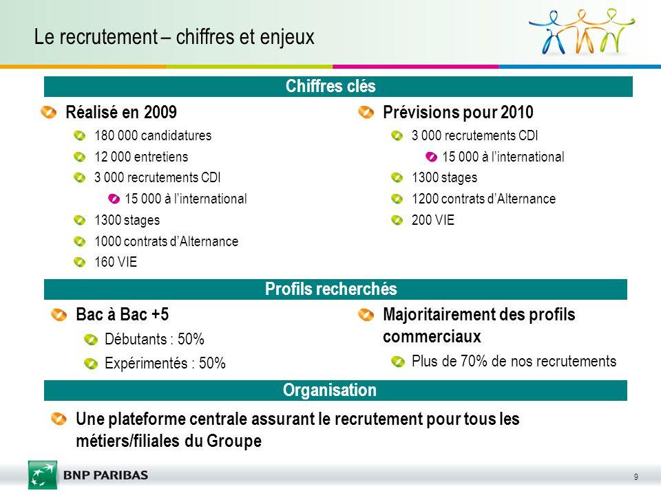 9 Le recrutement – chiffres et enjeux Réalisé en 2009 180 000 candidatures 12 000 entretiens 3 000 recrutements CDI 15 000 à linternational 1300 stage