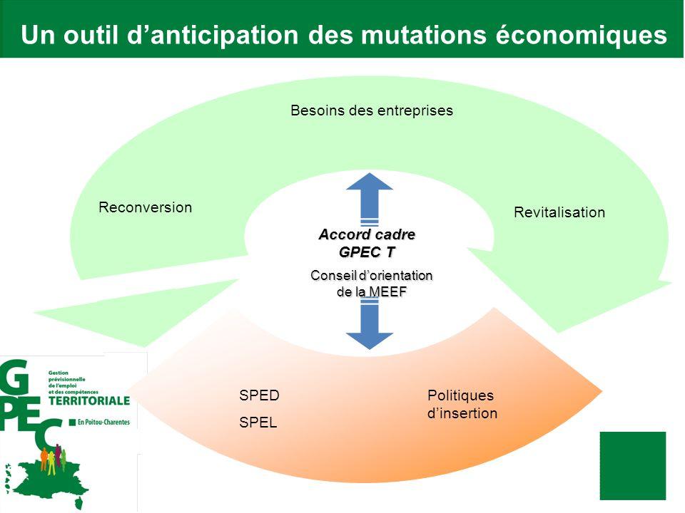Un outil danticipation des mutations économiques Besoins des entreprises Reconversion Revitalisation SPED SPEL Politiques dinsertion Accord cadre GPEC