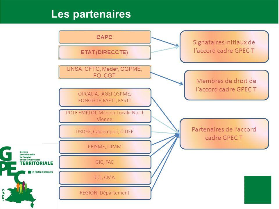 Les partenaires Signataires initiaux de laccord cadre GPEC T Partenaires de laccord cadre GPEC T CAPC ETAT (DIRECCTE) OPCALIA, AGEFOSPME, FONGECIF, FA