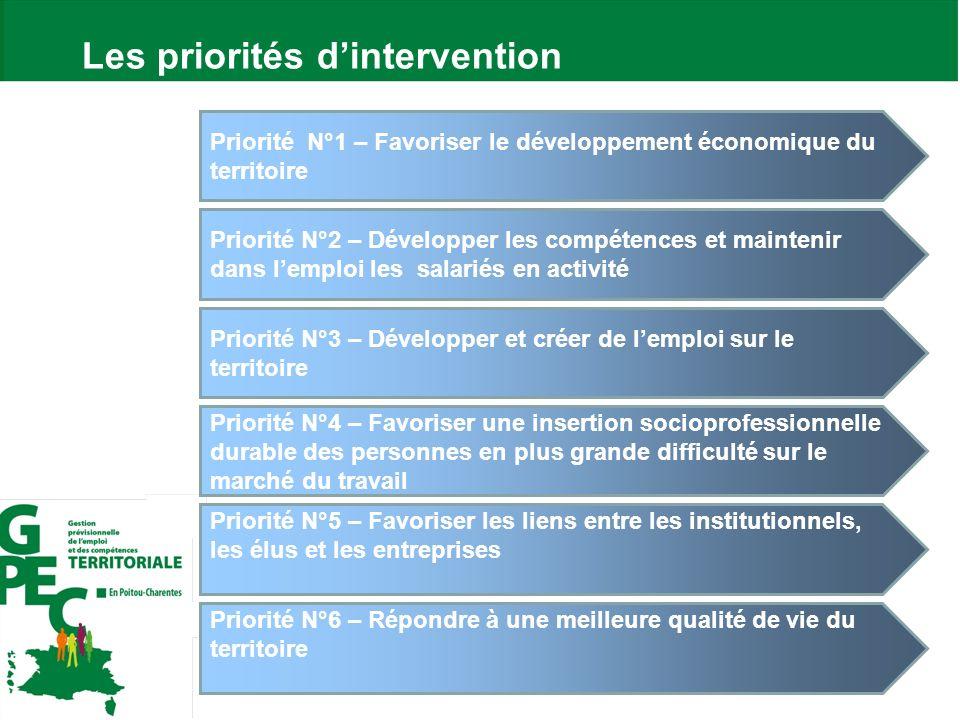 5 Les priorités dintervention Priorité N°1 – Favoriser le développement économique du territoire Priorité N°5 – Favoriser les liens entre les institut
