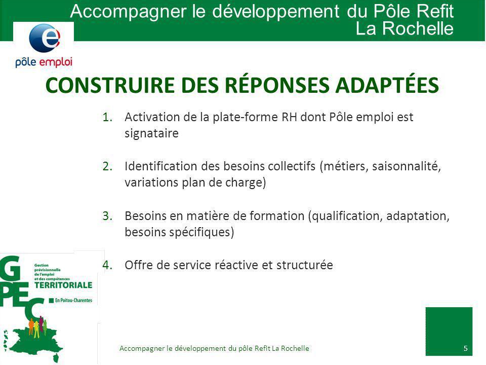 Accompagner le développement du pôle Refit La Rochelle5 1.Activation de la plate-forme RH dont Pôle emploi est signataire 2.Identification des besoins