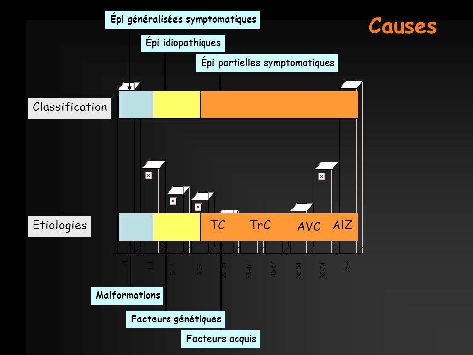 <1 1-4 5-14 15-24 25-34 35-44 45-54 55-64 65-74 75+ Épi partielles symptomatiques Facteurs acquis Épi idiopathiques Facteurs génétiques Épi généralisé