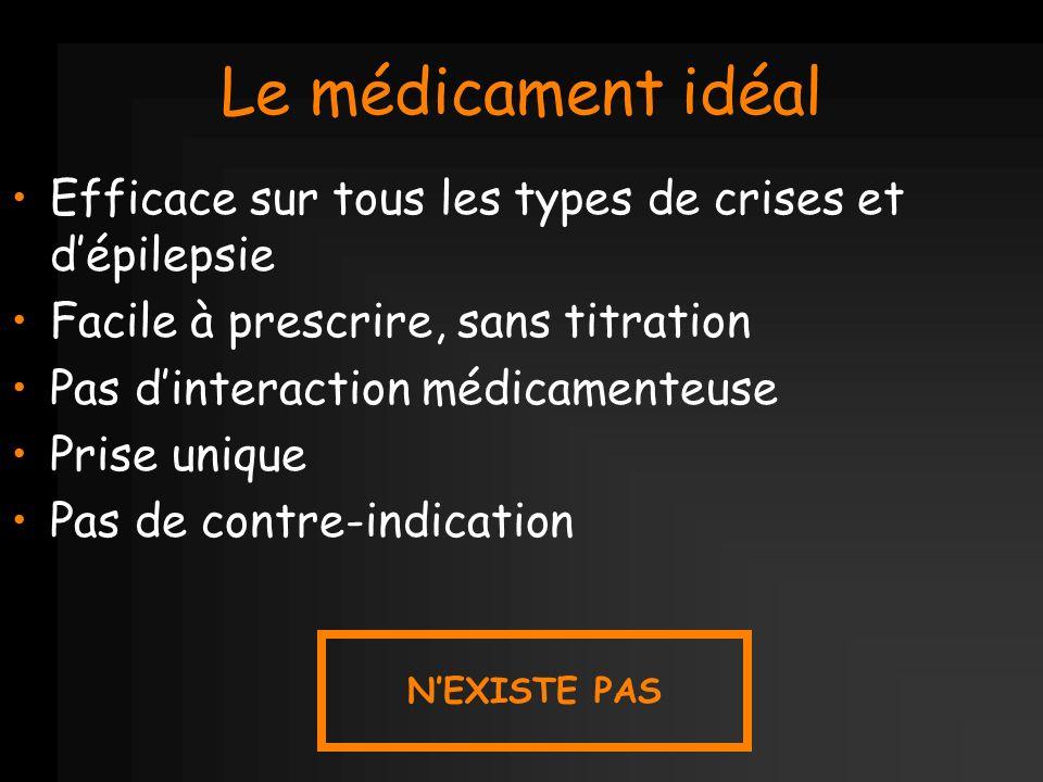 Le médicament idéal Efficace sur tous les types de crises et dépilepsie Facile à prescrire, sans titration Pas dinteraction médicamenteuse Prise uniqu