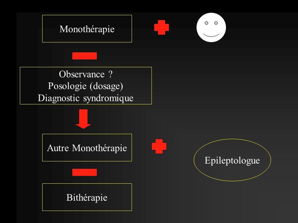 Monothérapie Observance ? Posologie (dosage) Diagnostic syndromique Autre Monothérapie Bithérapie Epileptologue