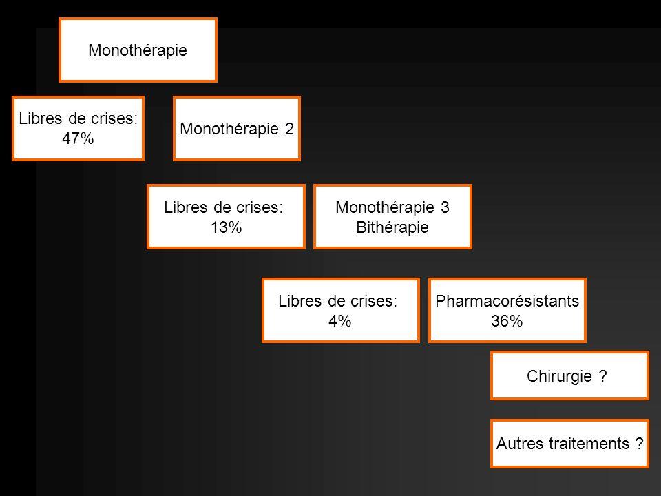 Monothérapie Libres de crises: 47% Monothérapie 2 Libres de crises: 13% Monothérapie 3 Bithérapie Chirurgie ? Libres de crises: 4% Pharmacorésistants