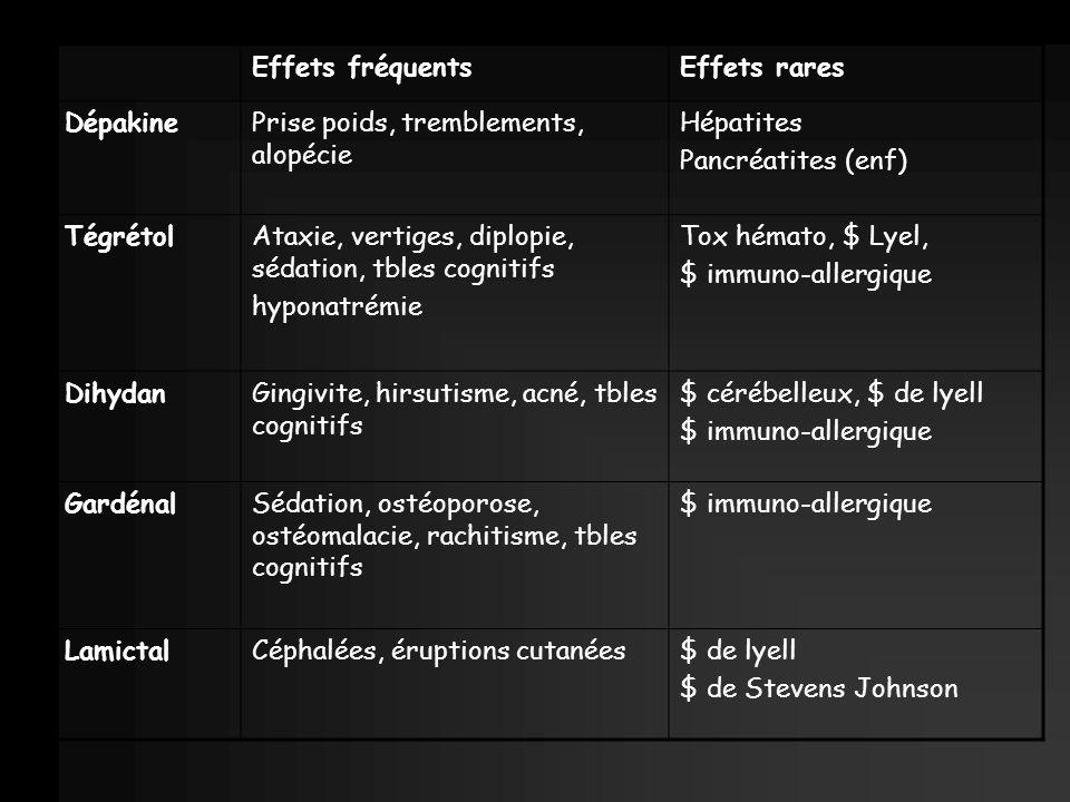 Effets fréquentsEffets rares DépakinePrise poids, tremblements, alopécie Hépatites Pancréatites (enf) TégrétolAtaxie, vertiges, diplopie, sédation, tb
