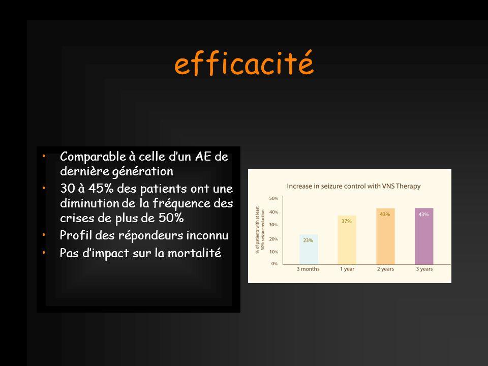 efficacité Comparable à celle dun AE de dernière génération 30 à 45% des patients ont une diminution de la fréquence des crises de plus de 50% Profil