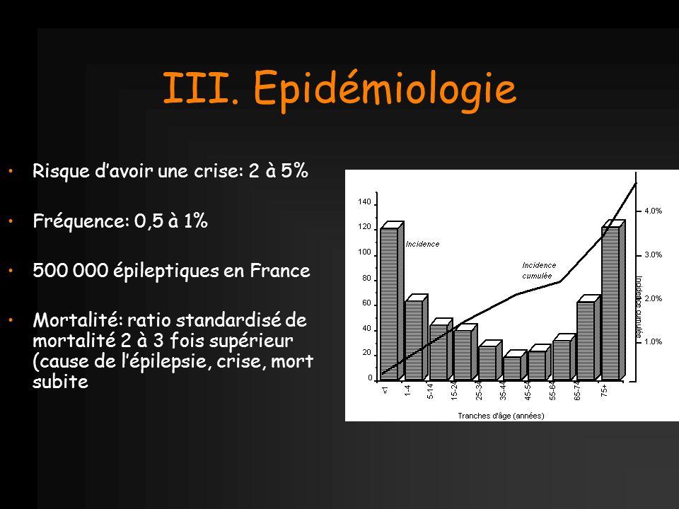 III. Epidémiologie Risque davoir une crise: 2 à 5% Fréquence: 0,5 à 1% 500 000 épileptiques en France Mortalité: ratio standardisé de mortalité 2 à 3