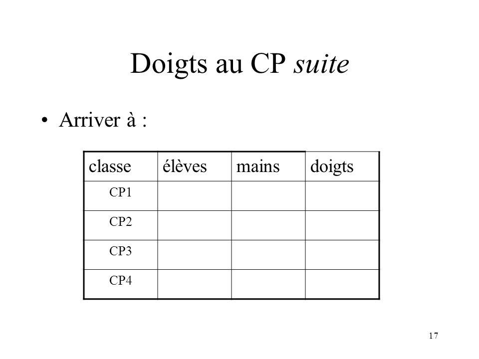 17 Doigts au CP suite Arriver à : classeélèvesmainsdoigts CP1 CP2 CP3 CP4