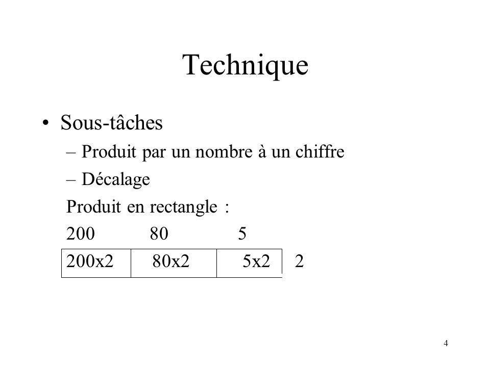 4 Technique Sous-tâches –Produit par un nombre à un chiffre –Décalage Produit en rectangle : 200 80 5 200x2 80x2 5x2 2
