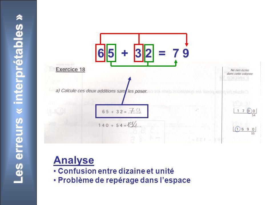Les erreurs « interprétables » 6 5 + 3 2 = 7 9 Analyse Confusion entre dizaine et unité Problème de repérage dans lespace