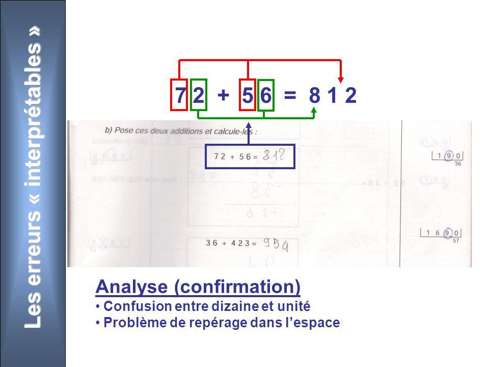 Les erreurs « interprétables » 7 2 + 5 6 = 8 1 2 Analyse (confirmation) Confusion entre dizaine et unité Problème de repérage dans lespace