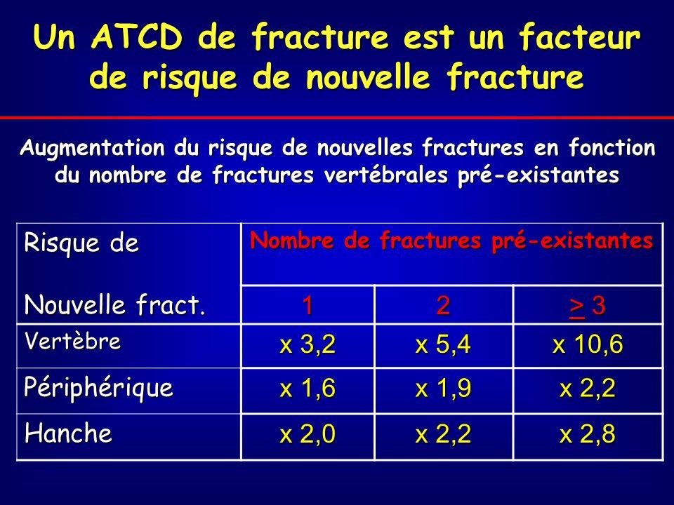 Augmentation du risque de nouvelles fractures en fonction du nombre de fractures vertébrales pré-existantes Risque de Nombre de fractures pré-existantes Nouvelle fract.