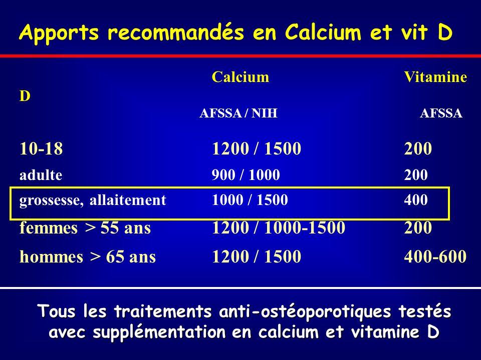 Apports recommandés en Calcium et vit D CalciumVitamine D AFSSA / NIH AFSSA 10-18 1200 / 1500200 adulte 900 / 1000200 grossesse, allaitement1000 / 1500400 femmes > 55 ans1200 / 1000-1500200 hommes > 65 ans1200 / 1500400-600 Tous les traitements anti-ostéoporotiques testés avec supplémentation en calcium et vitamine D