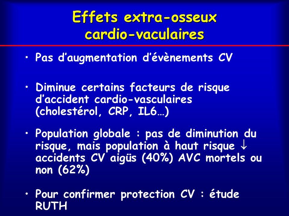 Effets extra-osseux cardio-vaculaires Pas daugmentation dévènements CV Diminue certains facteurs de risque daccident cardio-vasculaires (cholestérol, CRP, IL6…) Population globale : pas de diminution du risque, mais population à haut risque accidents CV aigüs (40%) AVC mortels ou non (62%) Pour confirmer protection CV : étude RUTH