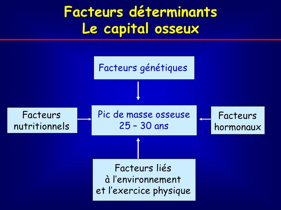 Facteurs de Risque de fracture ostéoporotique Facteurs génétiques Densité minérale osseuse Risque de chute ATCD de fracture Perte osseuse accélérée