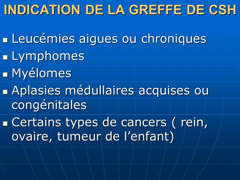 INDICATION DE LA GREFFE DE CSH Leucémies aigues ou chroniques Leucémies aigues ou chroniques Lymphomes Lymphomes Myélomes Myélomes Aplasies médullaire