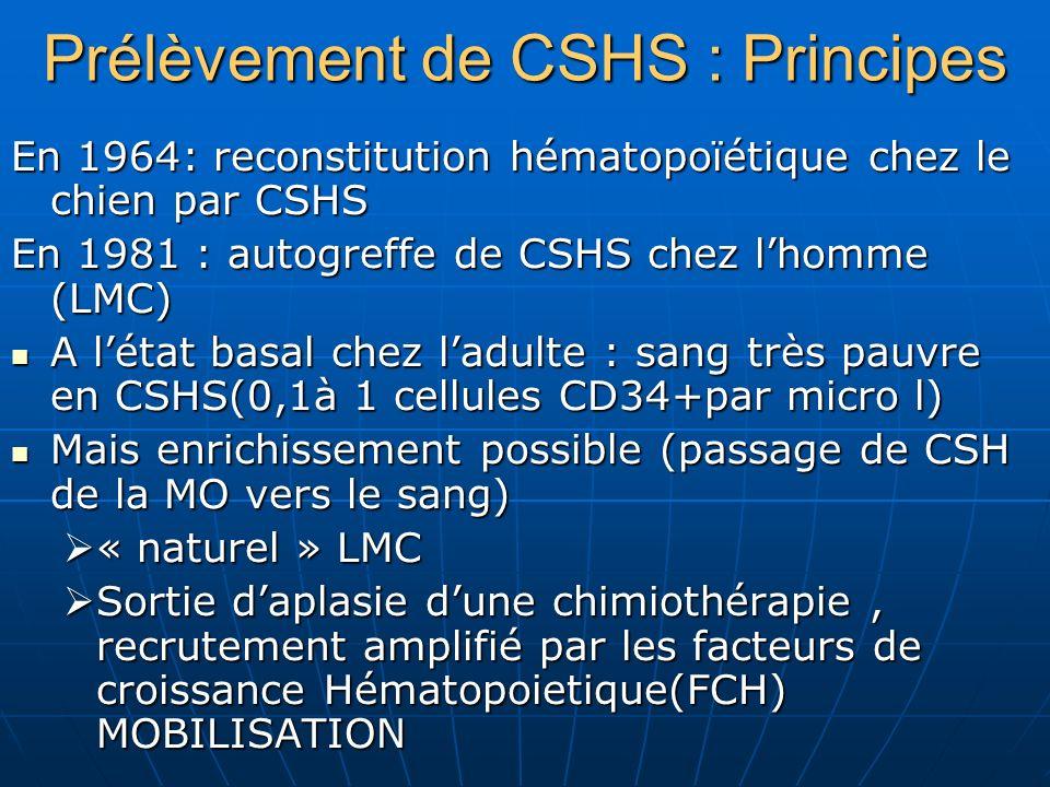 Prélèvement de CSHS : Principes En 1964: reconstitution hématopoïétique chez le chien par CSHS En 1981 : autogreffe de CSHS chez lhomme (LMC) A létat