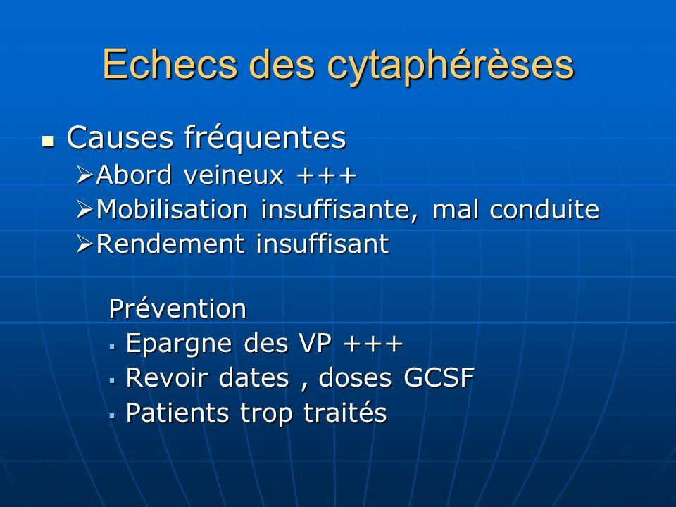 Echecs des cytaphérèses Causes fréquentes Causes fréquentes Abord veineux +++ Abord veineux +++ Mobilisation insuffisante, mal conduite Mobilisation i