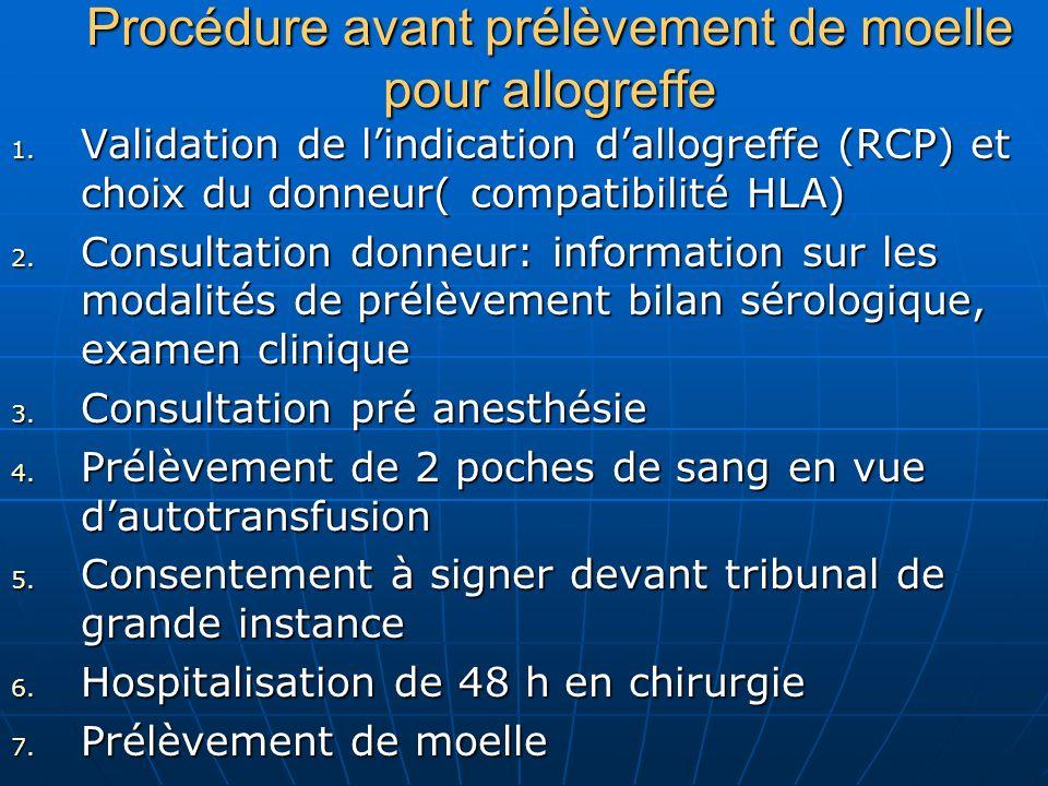 Procédure avant prélèvement de moelle pour allogreffe 1. Validation de lindication dallogreffe (RCP) et choix du donneur( compatibilité HLA) 2. Consul