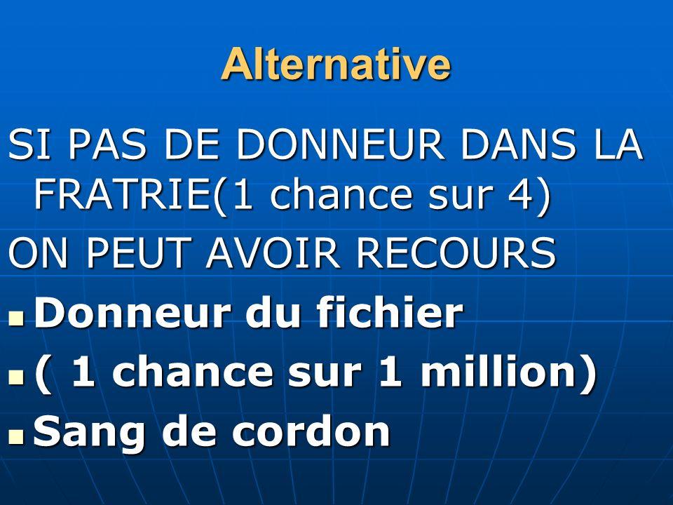 Alternative SI PAS DE DONNEUR DANS LA FRATRIE(1 chance sur 4) ON PEUT AVOIR RECOURS Donneur du fichier Donneur du fichier ( 1 chance sur 1 million) (