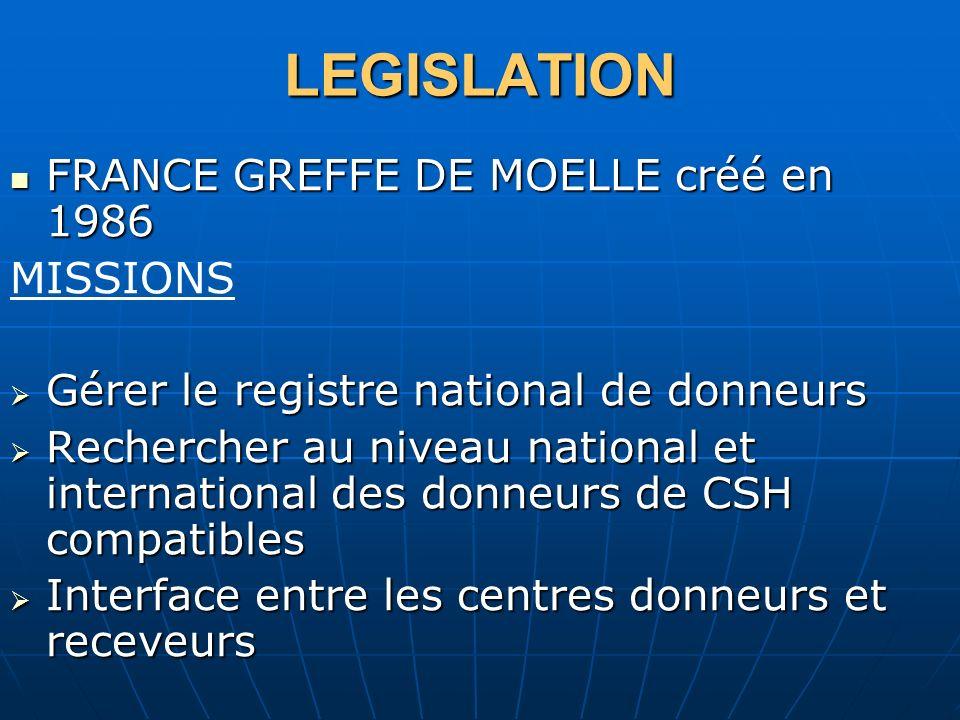 LEGISLATION FRANCE GREFFE DE MOELLE créé en 1986 FRANCE GREFFE DE MOELLE créé en 1986 MISSIONS Gérer le registre national de donneurs Gérer le registr