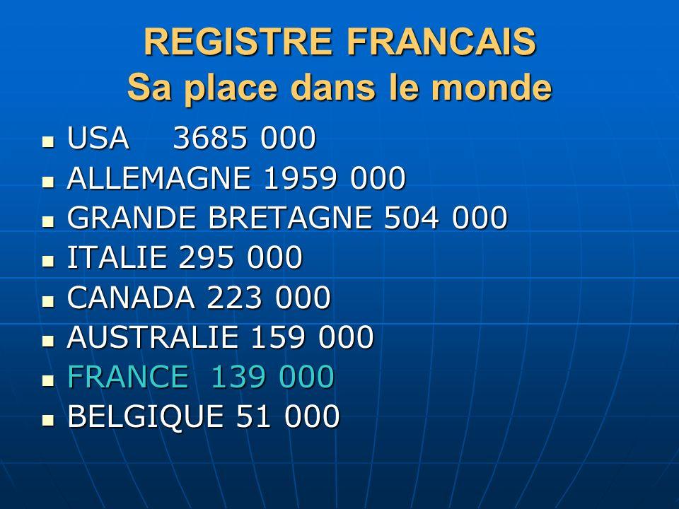 REGISTRE FRANCAIS Sa place dans le monde USA 3685 000 USA 3685 000 ALLEMAGNE 1959 000 ALLEMAGNE 1959 000 GRANDE BRETAGNE 504 000 GRANDE BRETAGNE 504 0