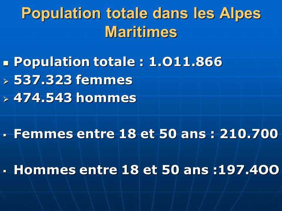 Population totale dans les Alpes Maritimes Population totale : 1.O11.866 Population totale : 1.O11.866 537.323 femmes 537.323 femmes 474.543 hommes 47
