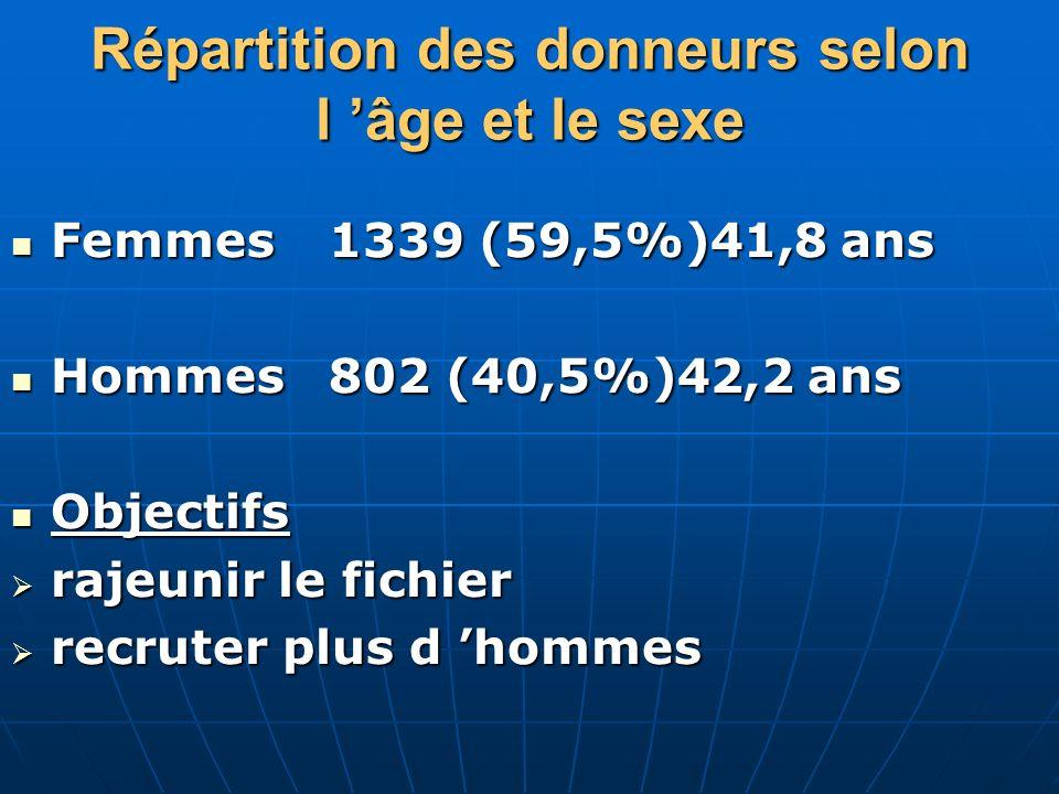 Répartition des donneurs selon l âge et le sexe Femmes1339 (59,5%)41,8 ans Femmes1339 (59,5%)41,8 ans Hommes 802 (40,5%)42,2 ans Hommes 802 (40,5%)42,