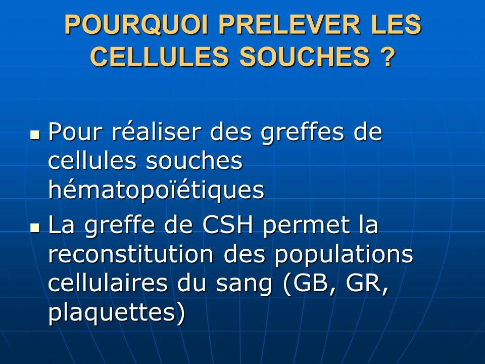 POURQUOI PRELEVER LES CELLULES SOUCHES ? Pour réaliser des greffes de cellules souches hématopoïétiques Pour réaliser des greffes de cellules souches