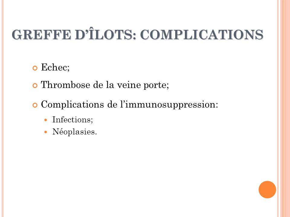 GREFFE DÎLOTS: COMPLICATIONS Echec; Thrombose de la veine porte; Complications de limmunosuppression: Infections; Néoplasies.