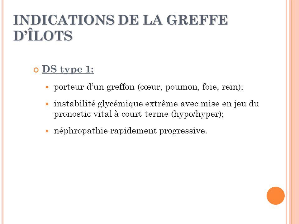 INDICATIONS DE LA GREFFE DÎLOTS DS type 1: porteur dun greffon (cœur, poumon, foie, rein); instabilité glycémique extrême avec mise en jeu du pronosti
