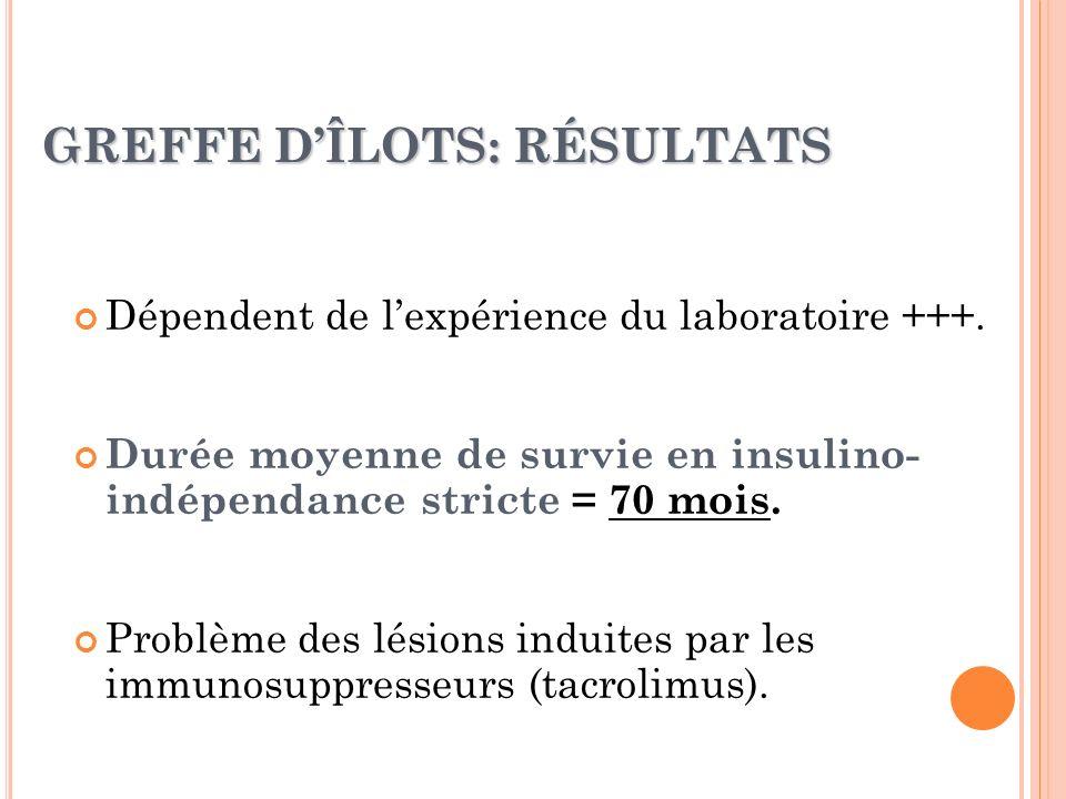 GREFFE DÎLOTS: RÉSULTATS Dépendent de lexpérience du laboratoire +++. Durée moyenne de survie en insulino- indépendance stricte = 70 mois. Problème de