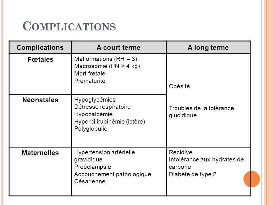 C OMPLICATIONS ComplicationsA court termeA long terme Fœtales Malformations (RR = 3) Macrosomie (PN > 4 kg) Mort fœtale Prématurité Obésité Troubles d