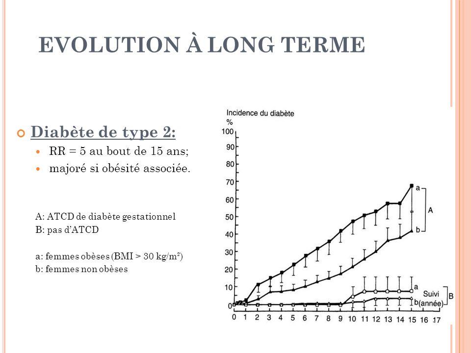 EVOLUTION À LONG TERME Diabète de type 2: RR = 5 au bout de 15 ans; majoré si obésité associée. A: ATCD de diabète gestationnel B: pas dATCD a: femmes