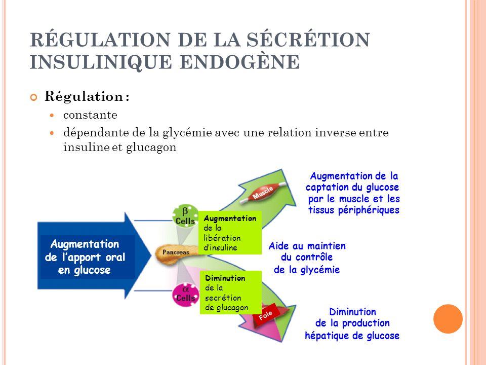 RÉGULATION DE LA SÉCRÉTION INSULINIQUE ENDOGÈNE Régulation : constante dépendante de la glycémie avec une relation inverse entre insuline et glucagon