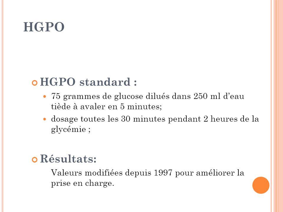 HGPO HGPO standard : 75 grammes de glucose dilués dans 250 ml deau tiède à avaler en 5 minutes; dosage toutes les 30 minutes pendant 2 heures de la gl